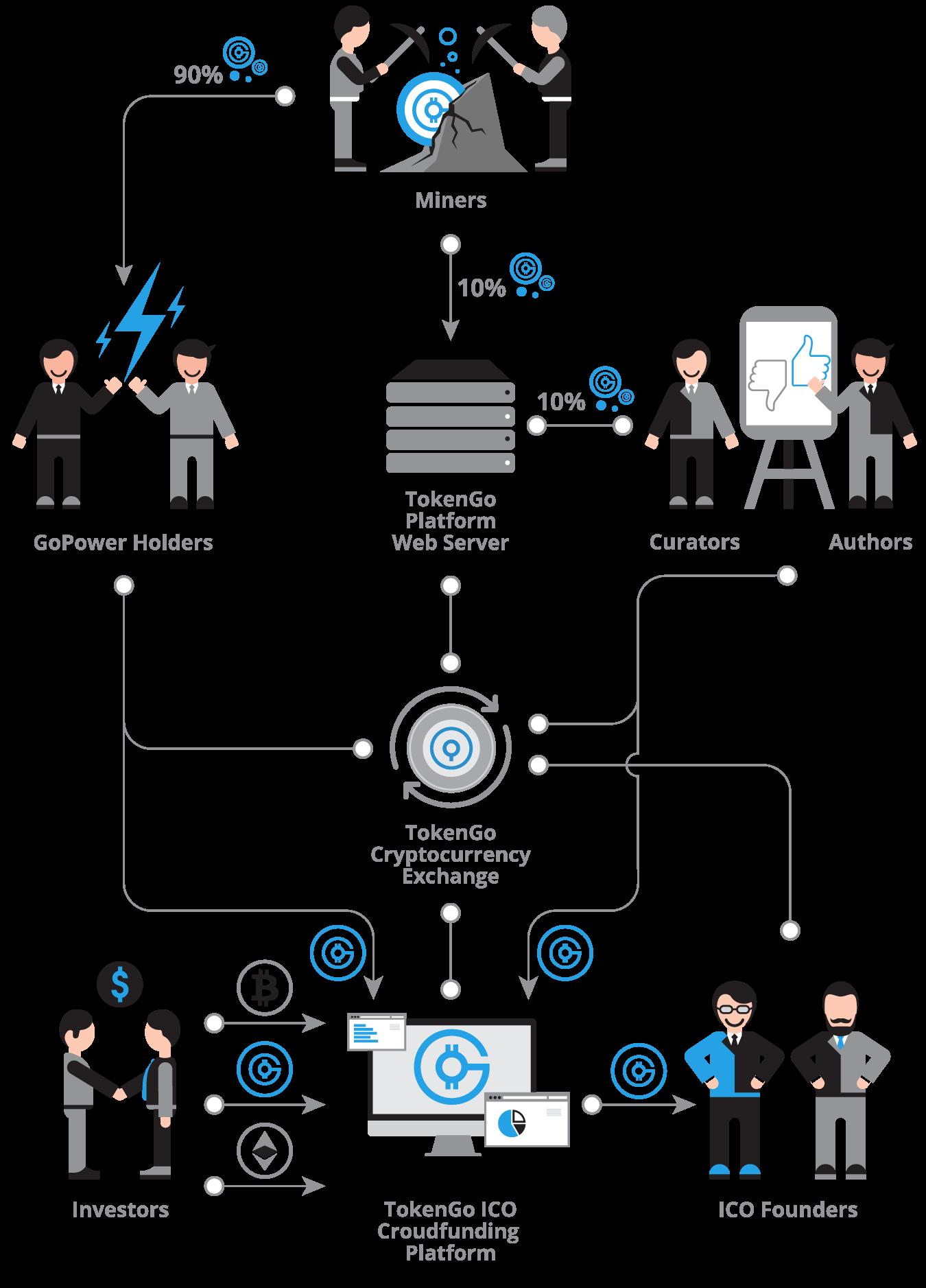 TokenGo - новое слово в токенизации бизнеса